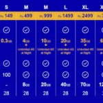 Reliance Jio Sim Terms & Conditions, Plans Offers & Validity – Jio Sim Customer Care Number