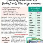 YSR-Kaapu-Nestham-Beneficiary-list