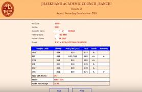 JAC Matric Result 2020 Declared at jac.nic.in
